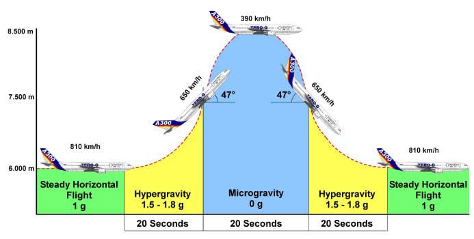 Parabolic flight illustration (Credit: ESA)
