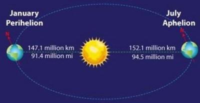 Perihelion and apohelion