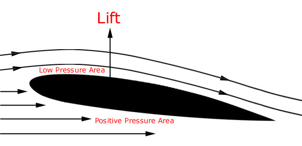 Flow around an airfoil