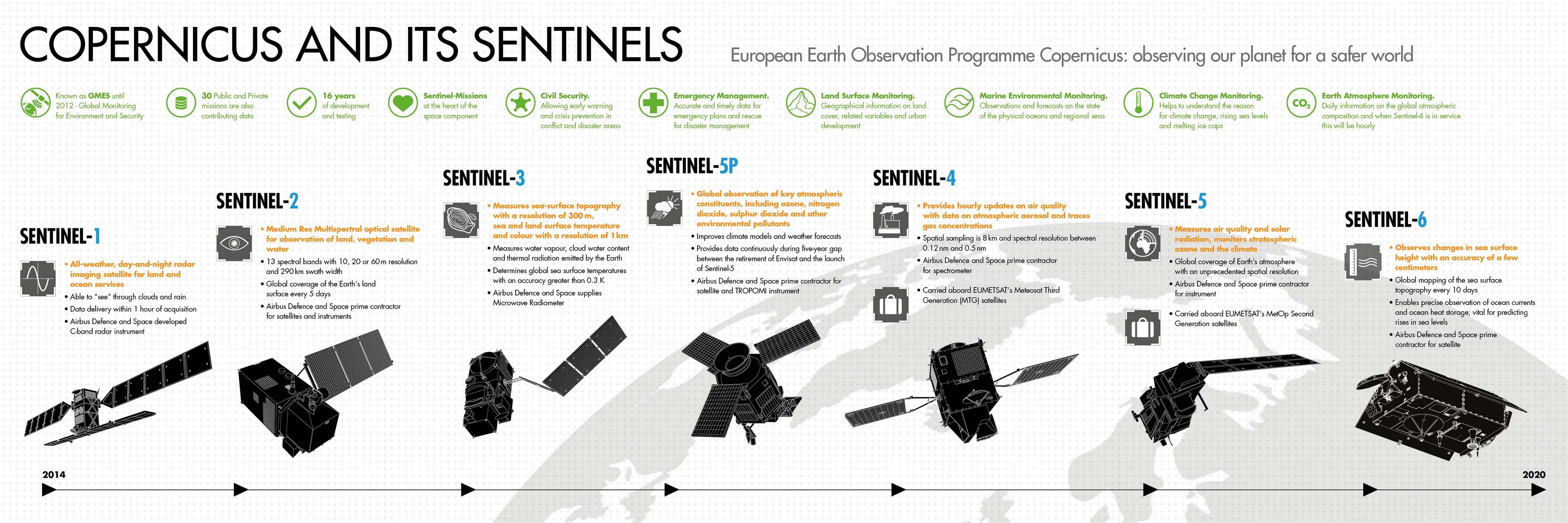 The Copernicus Sentinel series of satellites (Credit: Airbus D&S)