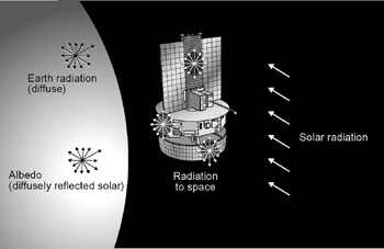 Thermal control in space: thermal sources