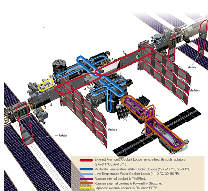 TCS Intenational Space Station